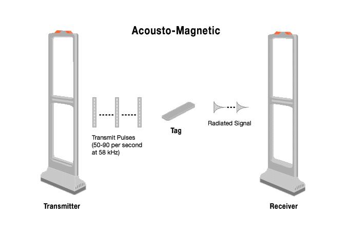 Радиочестотни системи за охрана на стоки